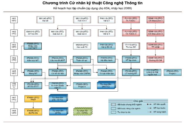 chuong-trinh-cu-nhan-cntt